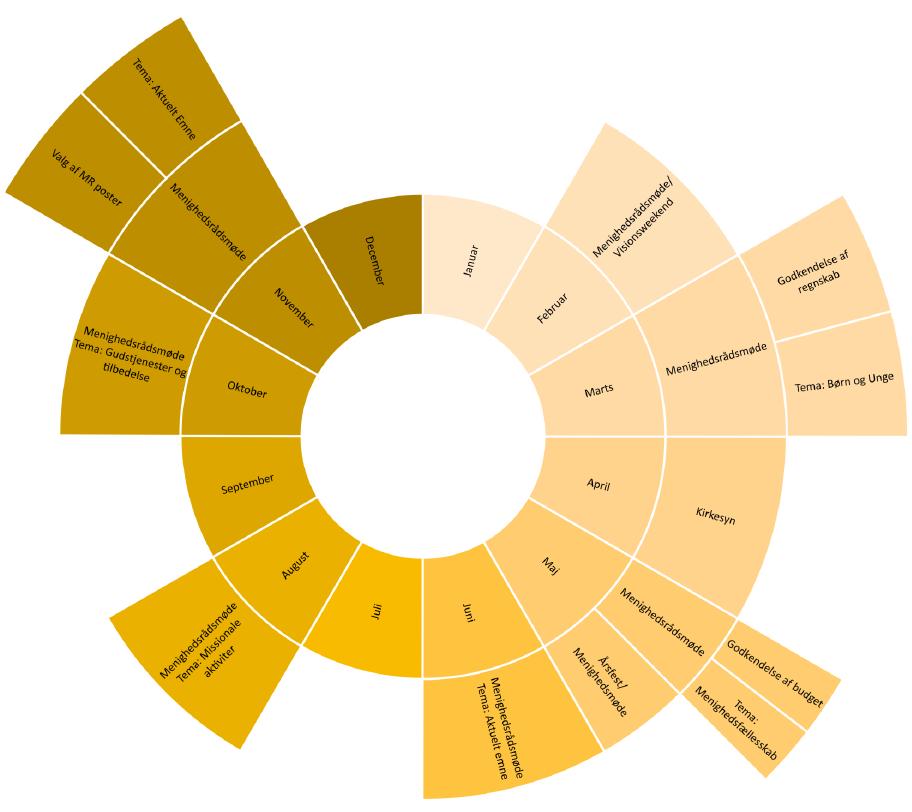 Årshjul over menighed rådsmøder. Den viser årets måneder og hvilke emner der tages op i hver måned. Grunddelen i denne årshjul er beskrevet i teksten oven for.